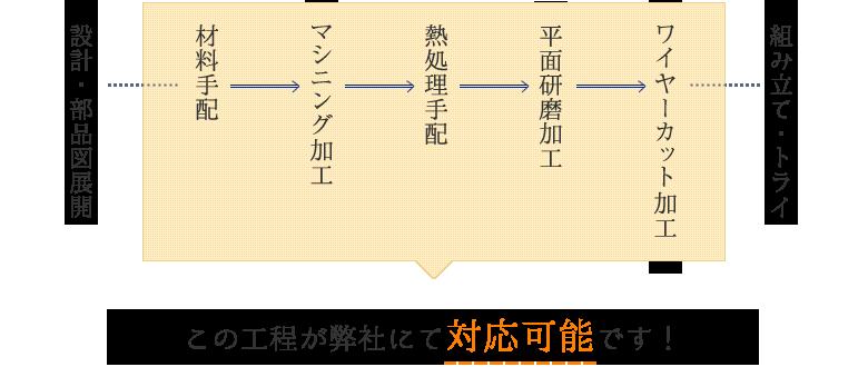 当社の強み-金型製作フロー1